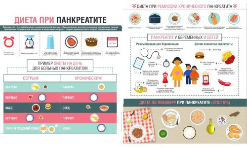 Правильная диета просто необходима при хроническом панкреатите