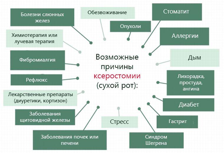 Причины горечи и сухости <b>во</b> <b>рту</b>: лечение народными ...