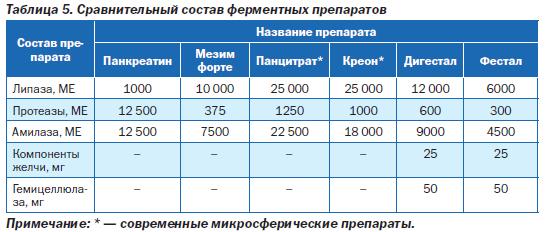 Сравнительный состав некоторых ферментных препаратов