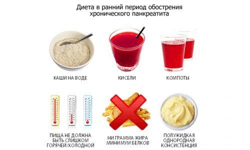 Диета в ранний период обострения панкреатита
