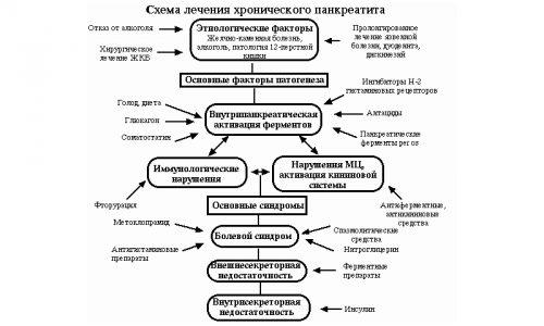 Схема лечения хронического панкреатита