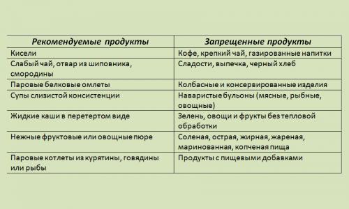 Таблица запрещенных и разрешенных продуктов при панкреатите