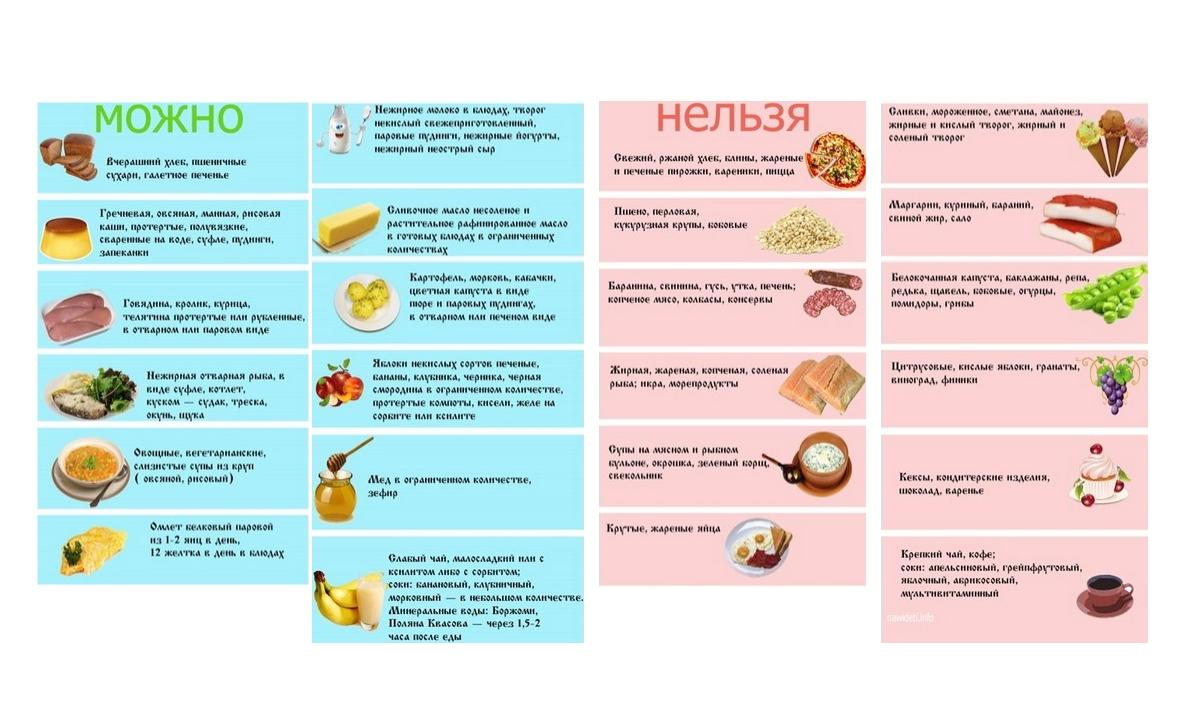 какие продукты есть при похудении список