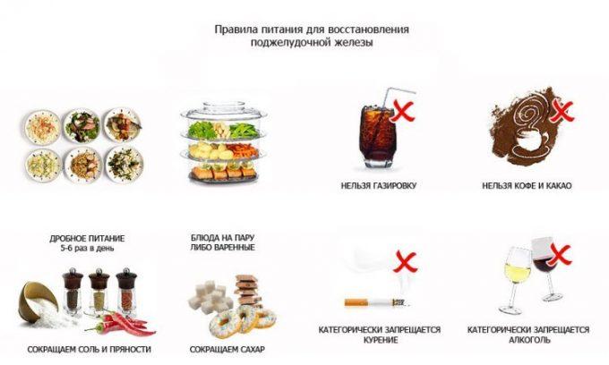 После выздоровления следует придерживаться здорового образа жизни и не злоупотреблять запрещенными продуктами